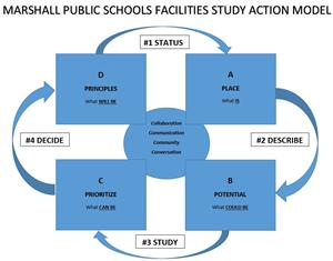 Facilities Study Action Model